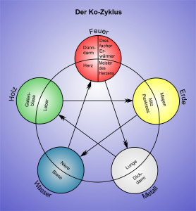 Basis II Grafik Kreipl Ko-Zyklus